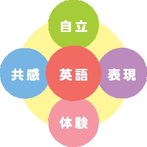 イメージ:多彩なプログラム